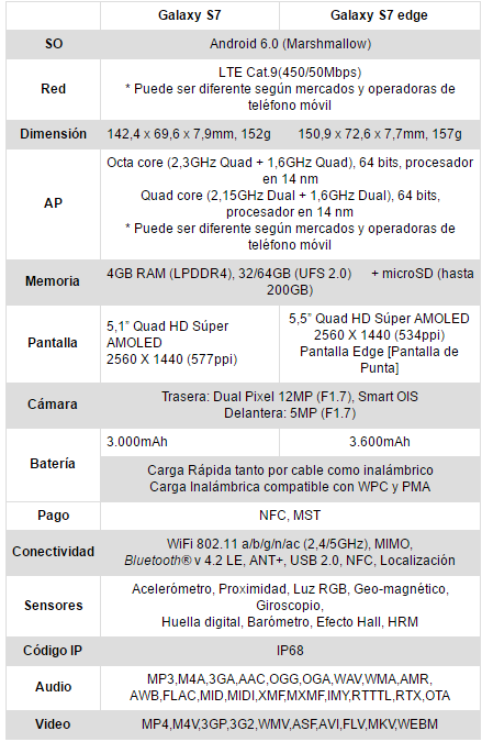 Blog Movistar - Galaxy S7 Specs - S7 Edge
