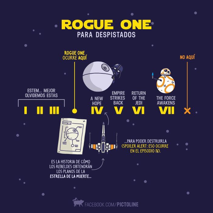 Blog Movistar - Rogue One - Pictoline - infografico